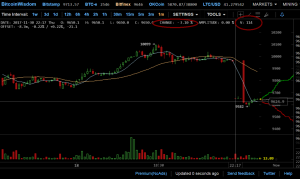 Bitcoin wisdom shows the price of bitcoin dropping 3% in a minute.
